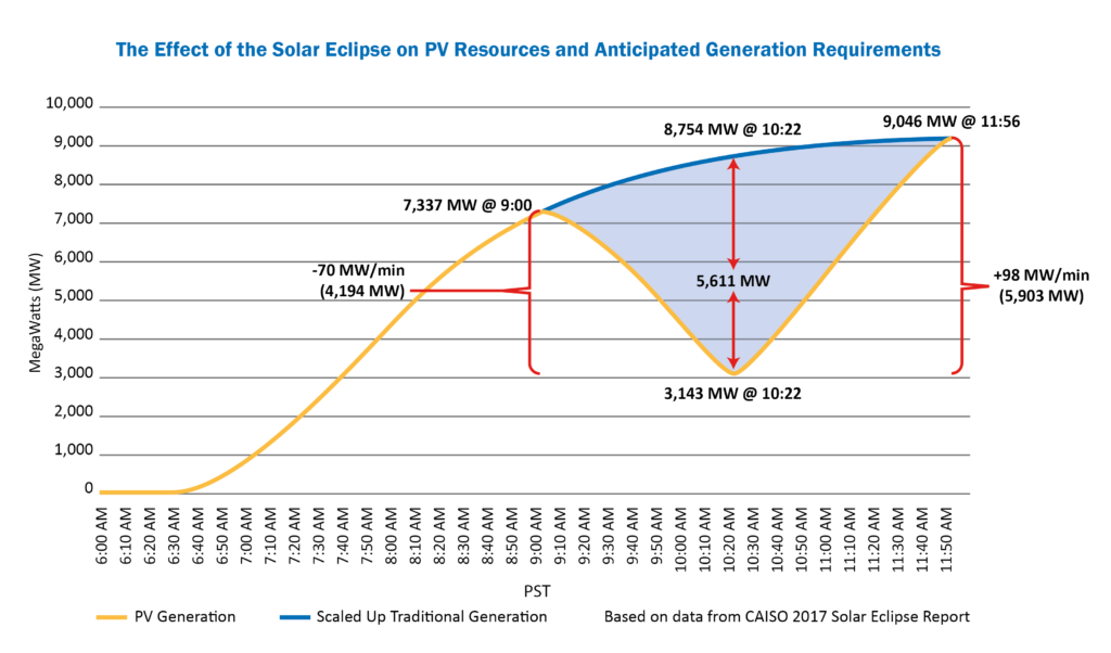 Trimark T1-S SCADA Supports Grid Stability During Solar Eclipse