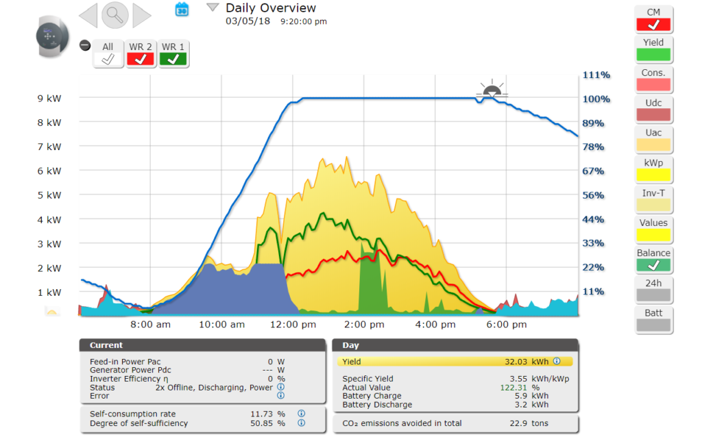 When is third-party solar monitoring needed?