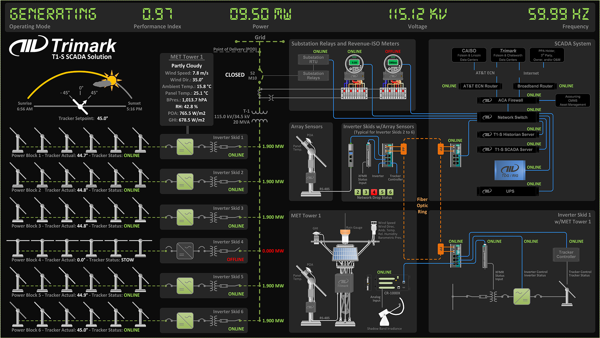 A screenshot of Trimark's Vantage Software-as-a-Service monitoring and controls platform. Trimark adheres to BESS standards set forth by MESA.